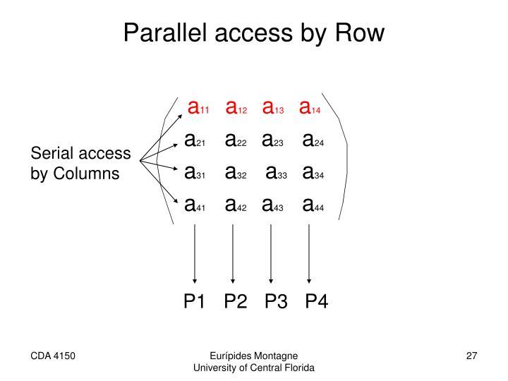Parallel access by Row