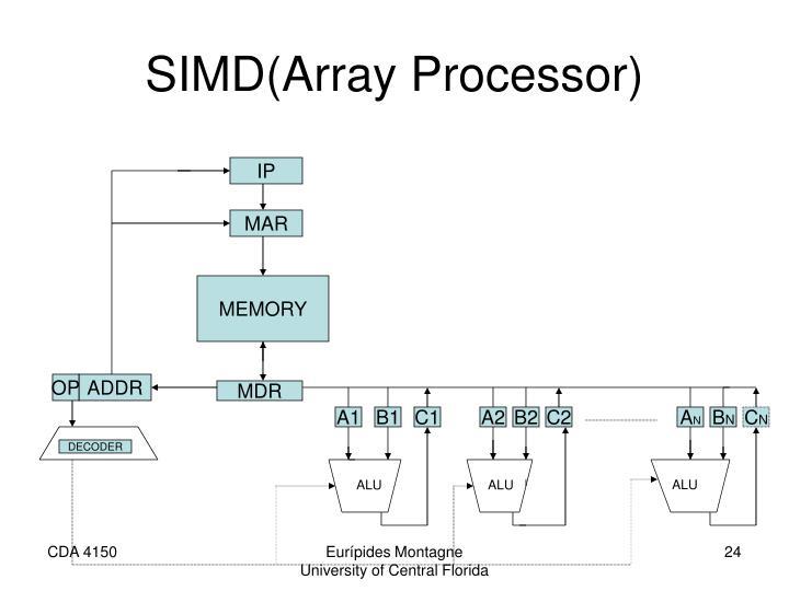 SIMD(Array Processor)
