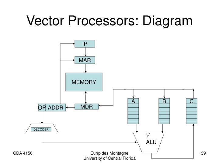 Vector Processors: Diagram