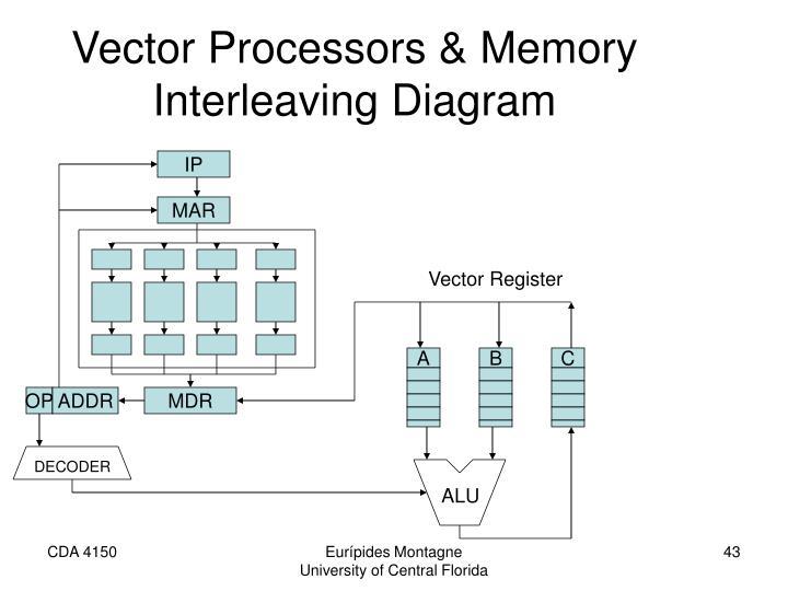 Vector Processors & Memory Interleaving Diagram