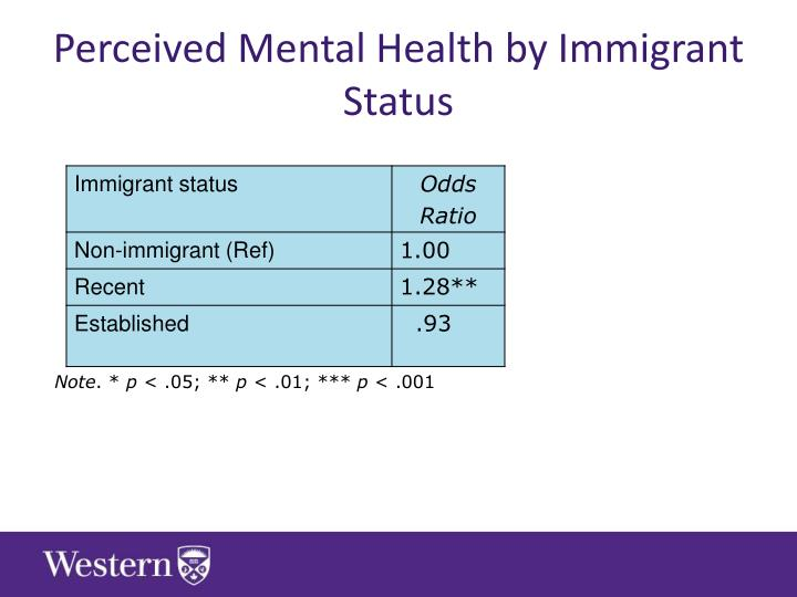 Perceived Mental Health by Immigrant