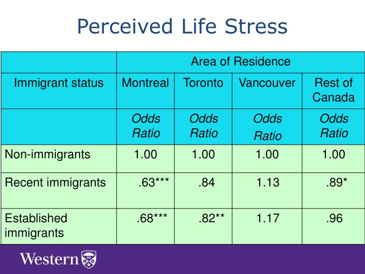 Perceived Life Stress