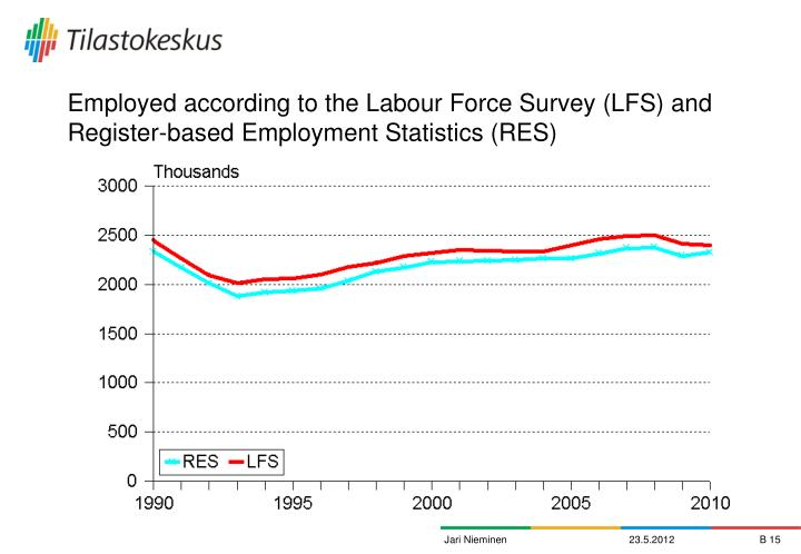 Employed according to the Labour Force Survey (LFS) and Register-based Employment Statistics (RES)