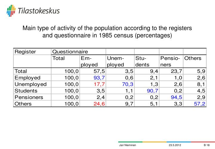 Main type of activity of the population according to the registers and questionnaire in 1985 census (percentages)