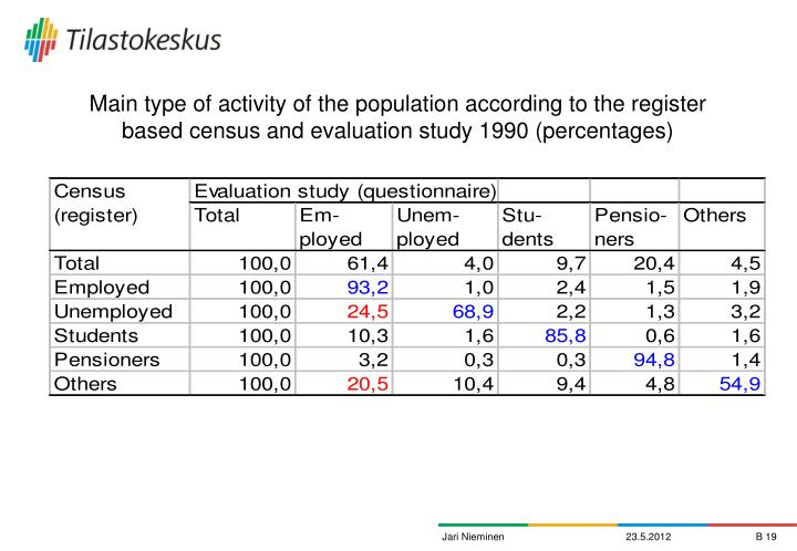 Main type of activity of the population according to the register based census and evaluation study 1990 (percentages)