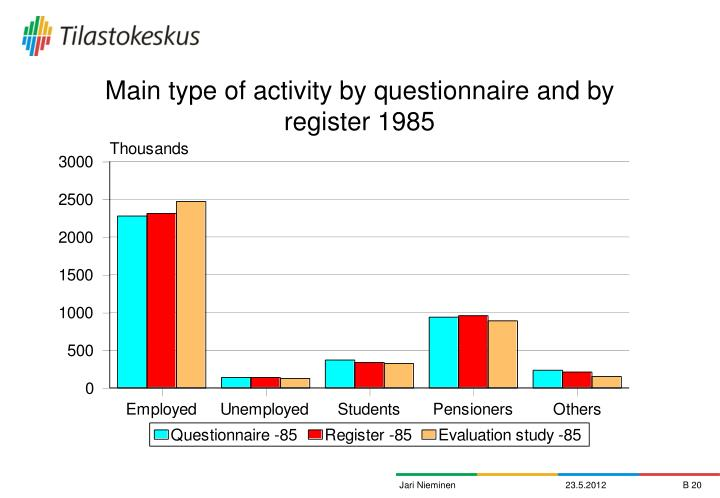 Main type of activity by questionnaire and by register 1985