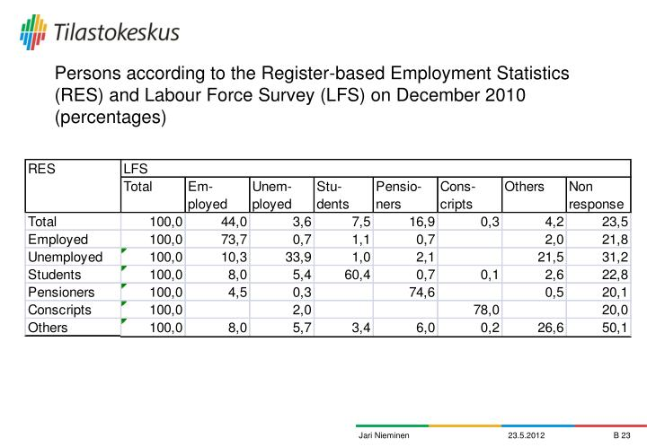 Persons according to the Register-based Employment Statistics (RES) and Labour Force Survey (LFS) on December 2010  (percentages