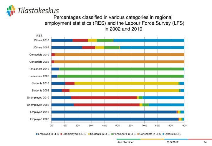 Percentages classified in various categories in regional