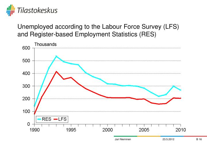Unemployed according to the Labour Force Survey (LFS) and Register-based Employment Statistics (RES)