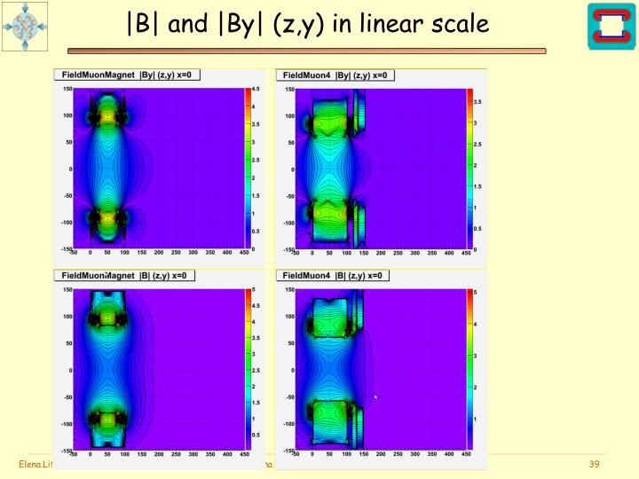|B| and |By| (z,y) in linear scale
