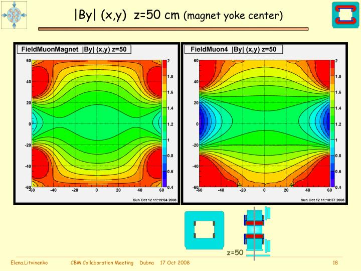 |By| (x,y)  z=50 cm