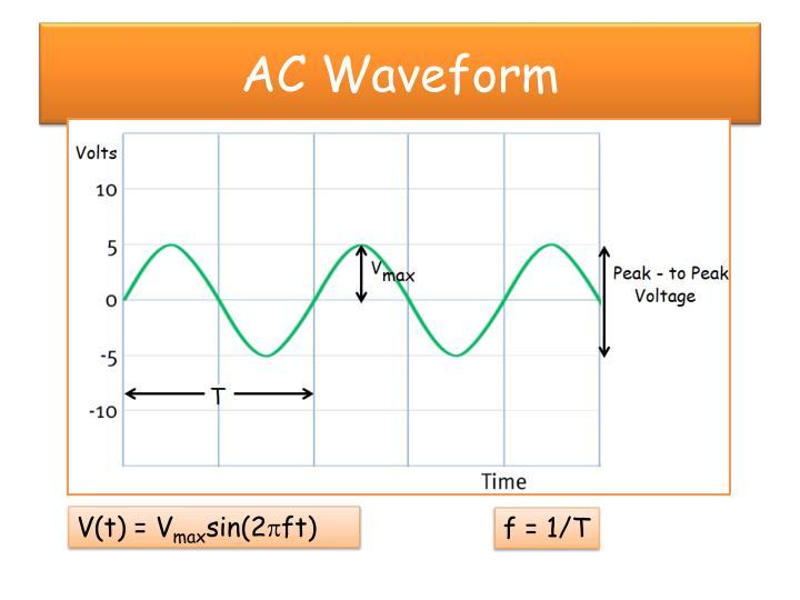 Ac waveform