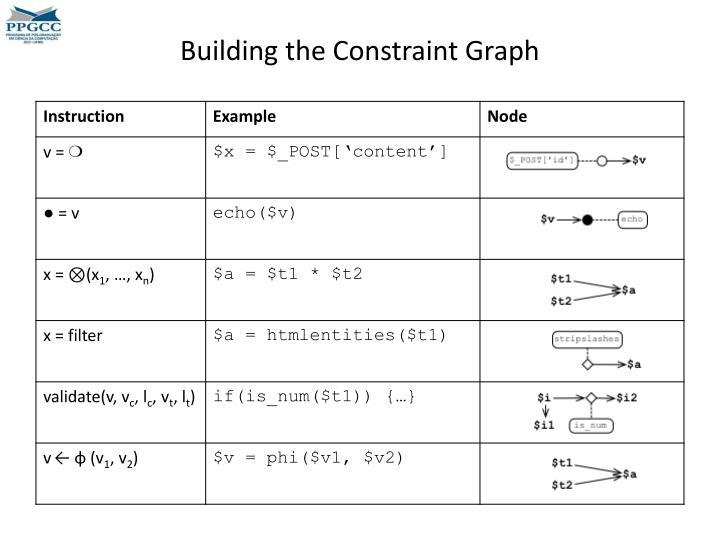 Building the Constraint Graph