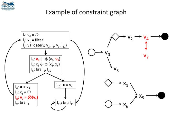 Example of constraint graph