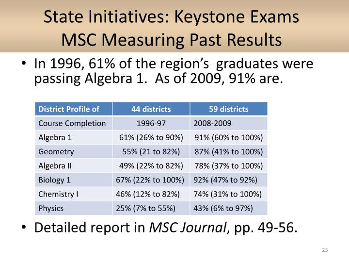 State Initiatives: Keystone Exams