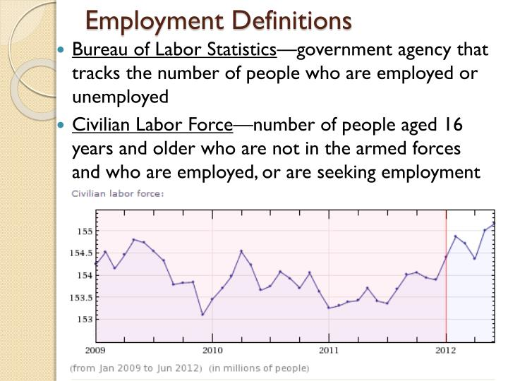 Employment definitions