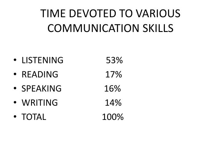 TIME DEVOTED TO VARIOUS COMMUNICATION SKILLS
