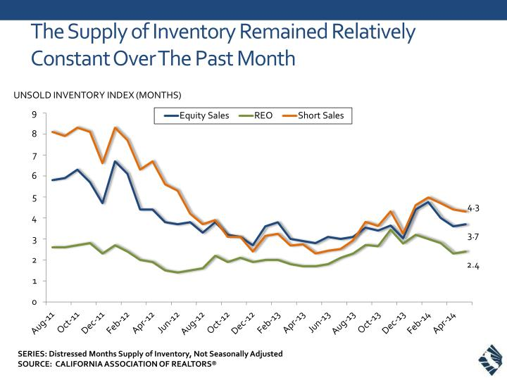 T he supply of inventory remained relatively constant over the past month