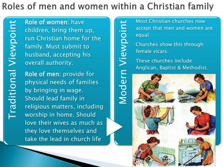 Roles of men and women within a christian family