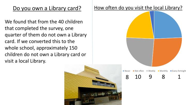 Do you own a Library card?