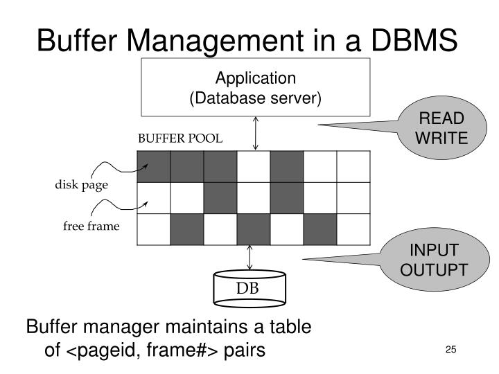 Buffer manager maintains a table