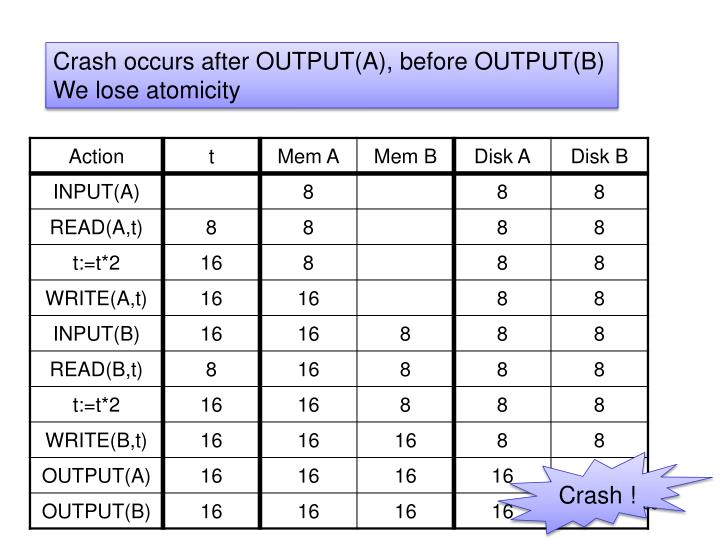 Crash occurs after OUTPUT(A), before OUTPUT(B)