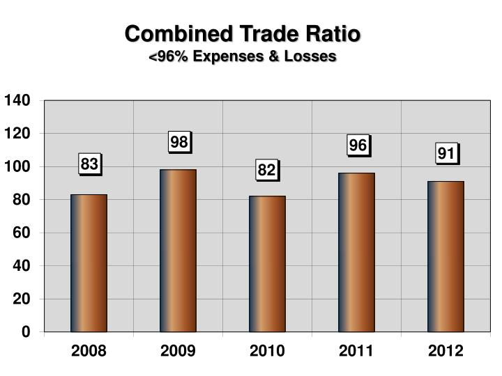 Combined Trade Ratio