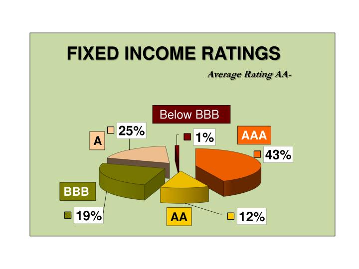 FIXED INCOME RATINGS