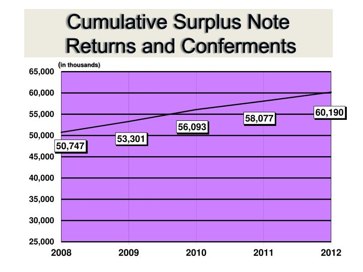 Cumulative Surplus Note