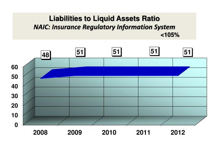 Liabilities to Liquid Assets Ratio