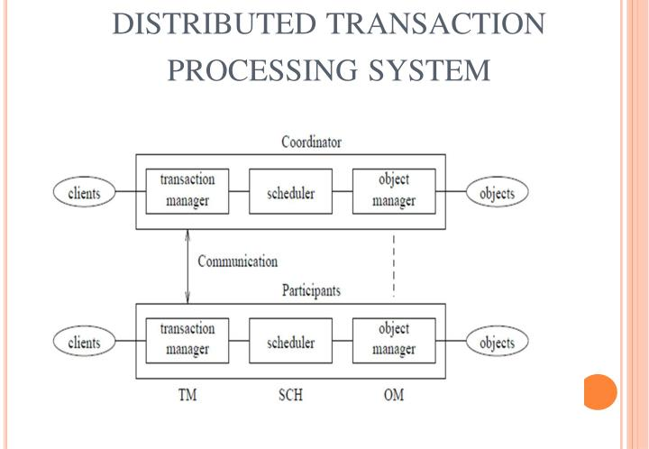 related study of transaction processing system Transaction processing system transaction processing is a style of computing that divides work into individual, indivisible operations, called transactions a transaction processing system (tps) or transaction server is a software system , or software/hardware combination, that.