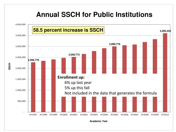 58.5 percent increase is SSCH