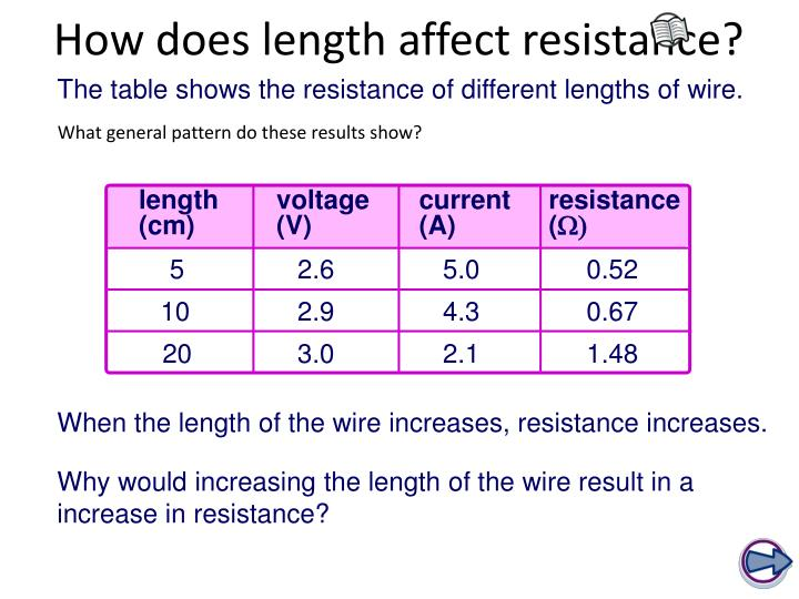 how the length of wire affects its resistance essay Variables affecting electrical resistance the resistance to the flow of charge in an electric circuit is analogous to the frictional effects between water and the pipe surfaces as well as the resistance offered by obstacles that are present in its path first, the total length of the wires will affect the amount of resistance the longer the wire ability to permit their use in wires of household circuits.