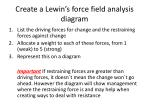 create a lewin s force field analysis diagram