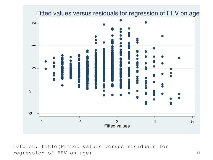 rvfplot, title(Fitted values versus residuals for regression of FEV on age)