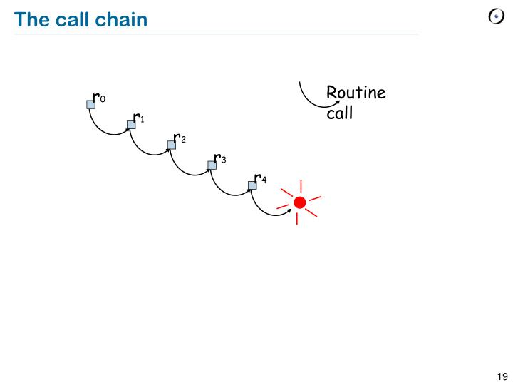 The call chain
