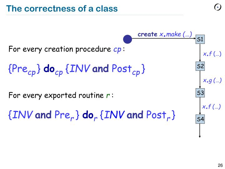The correctness of a class
