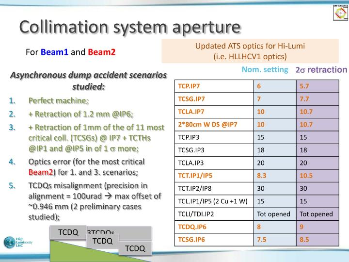 Collimation system aperture
