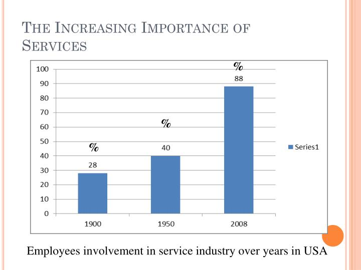 The Increasing Importance of Services