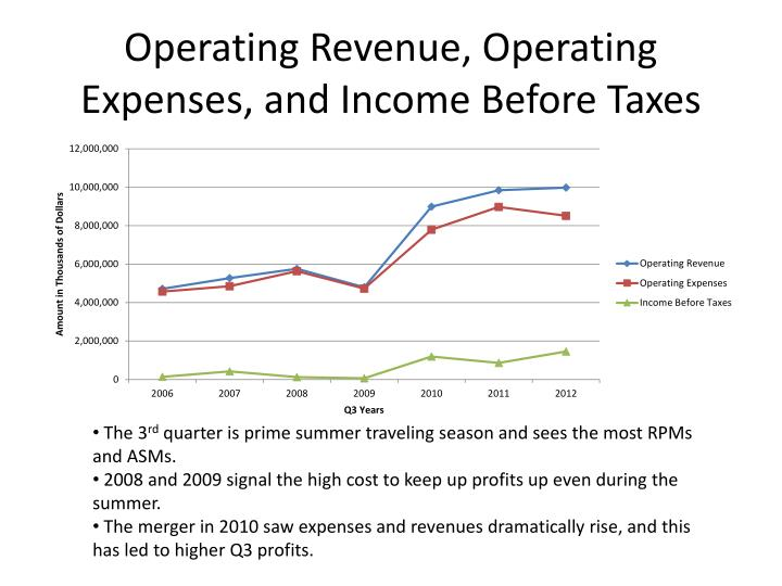 Operating Revenue, Operating Expenses, and Income Before Taxes