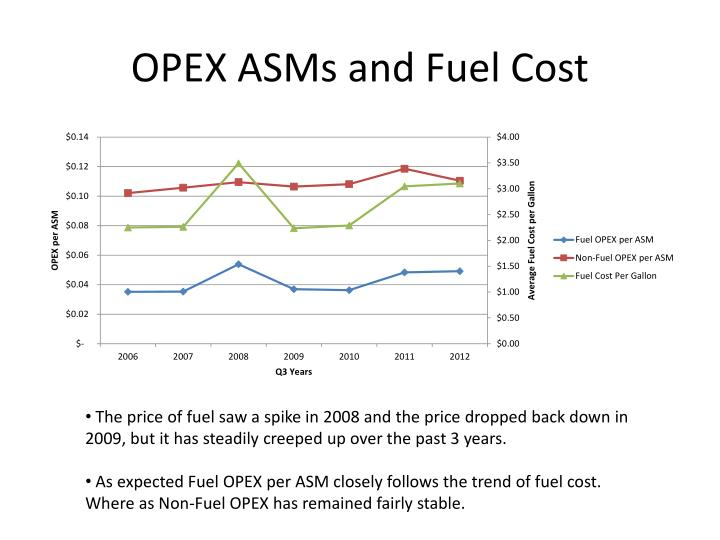 OPEX ASMs and Fuel Cost
