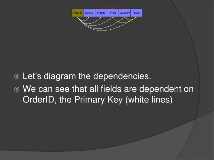 Let's diagram the dependencies.