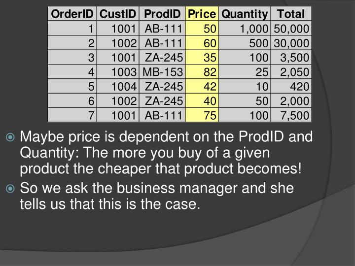 Maybe price is dependent on the ProdID and Quantity: The more you buy of a given product the cheaper that product becomes!