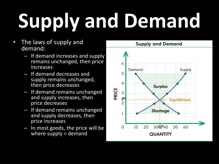 supply and demand simulation Supply and demand simulation paper eco/365 week 2 individual assignment february 25, 2013 supply and demand the analysis will identify two microeconomics and two macroeconomics principles or concepts from the simulation, and explain why each principle or concept is in the category of macroeconomics or microeconomics.