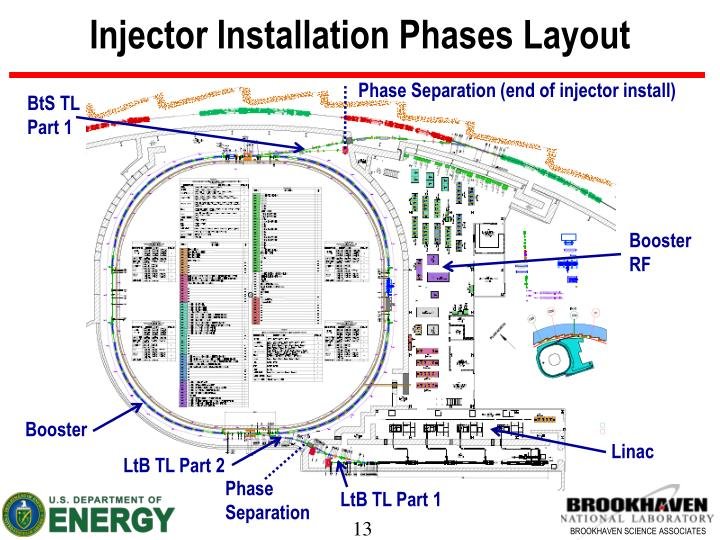 Injector Installation Phases Layout