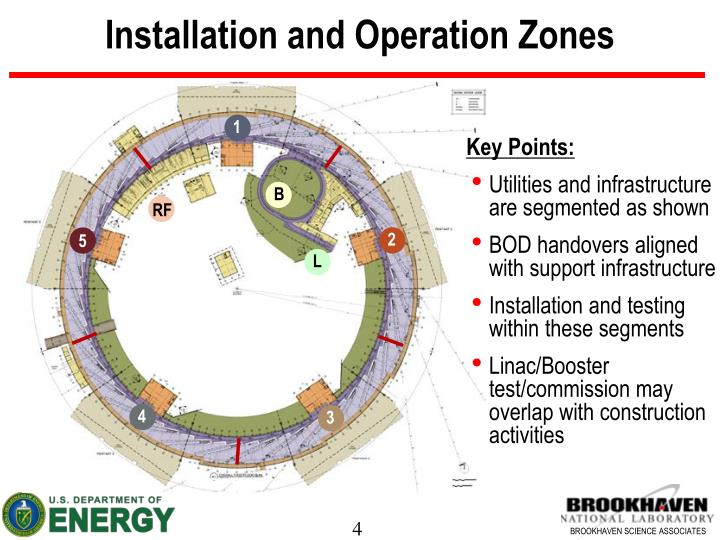 Installation and Operation Zones