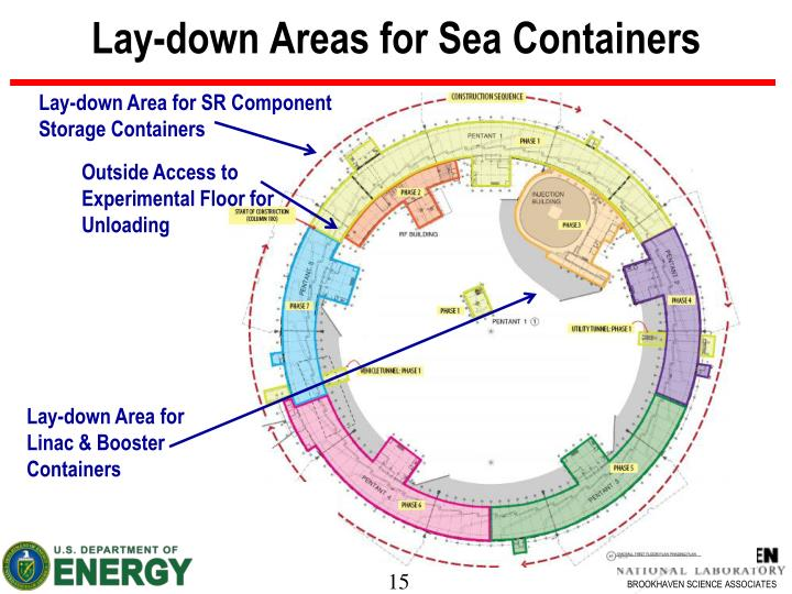 Lay-down Areas for Sea Containers