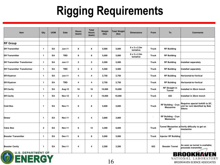 Rigging Requirements