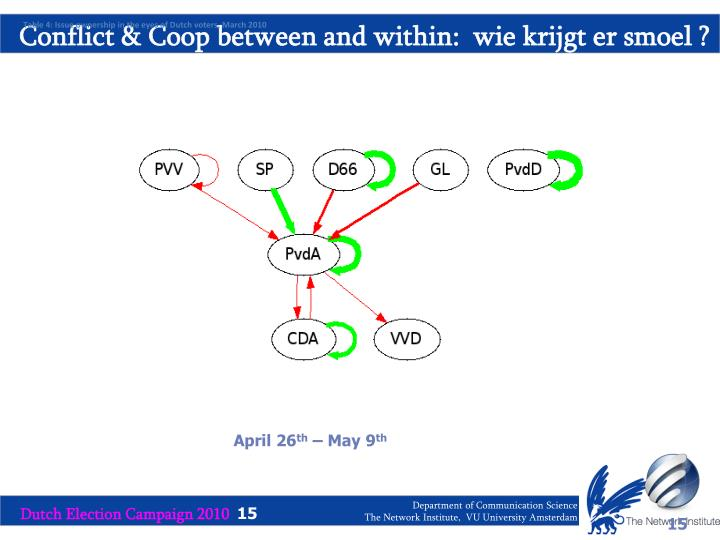 Conflict & Coop between and within:  wie krijgt er smoel ?