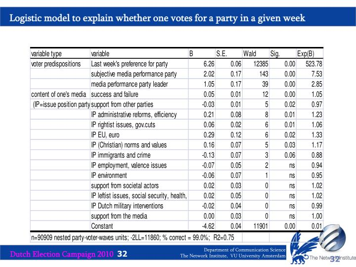 Logistic model to explain whether one votes for a party in a given week